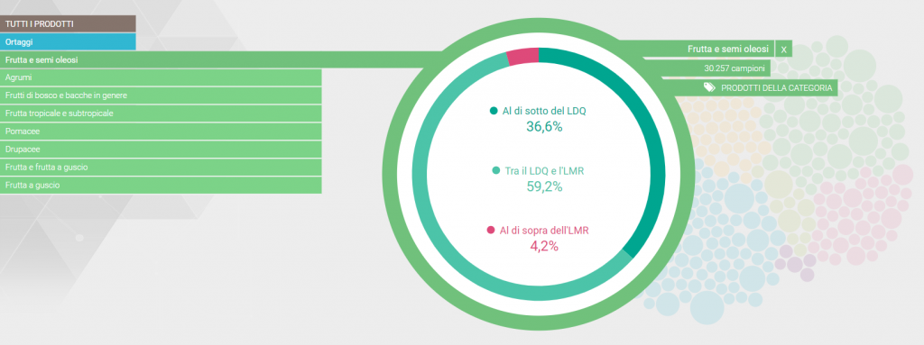 grafico dal rapporto Efsa sui residui di pesticidi nella frutta