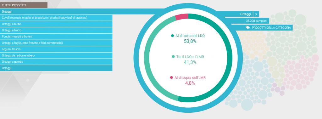 grafico dal rapporto Efsa sui residui di pesticidi negli ortaggi